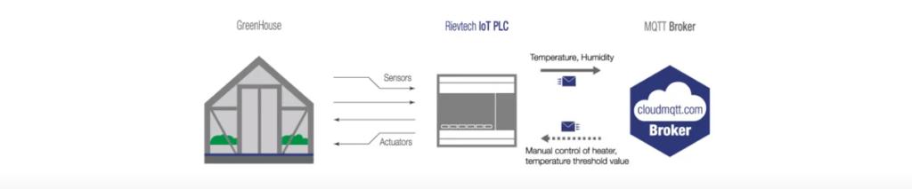 IoT Rievtech MQTT beállítás