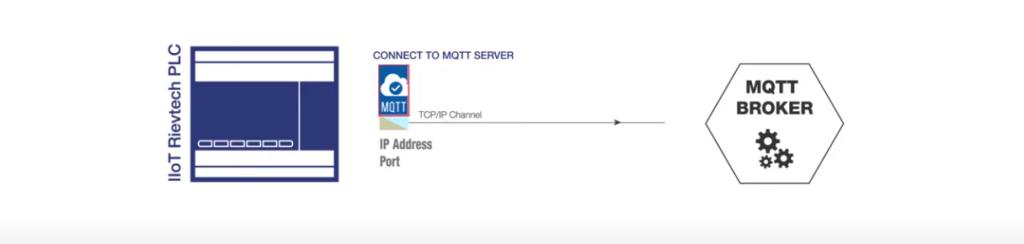 Az IoT Rievtech MQTT jellemzői