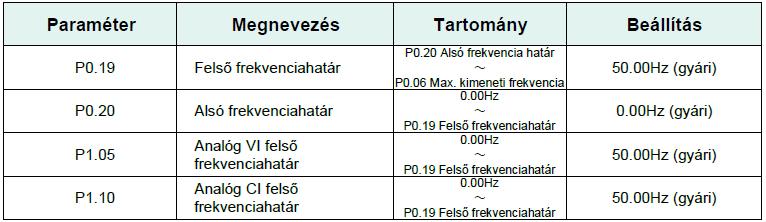 Alsó és felső frekvencia ; Frekvenciaváltó paraméter beállítása