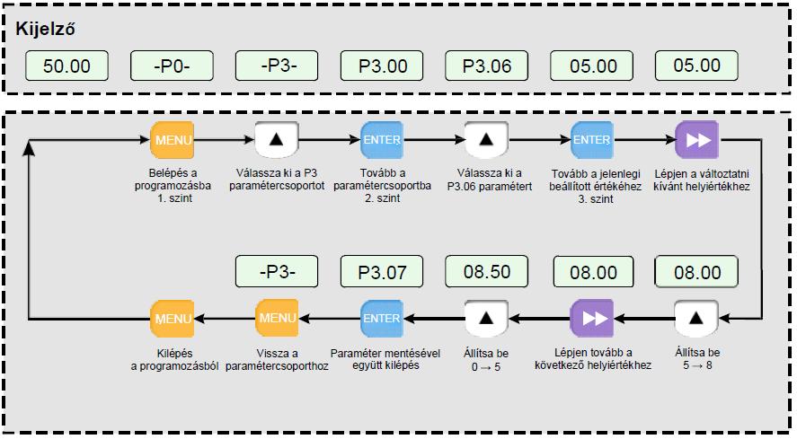 Frekvenciaváltó paraméter beállítása