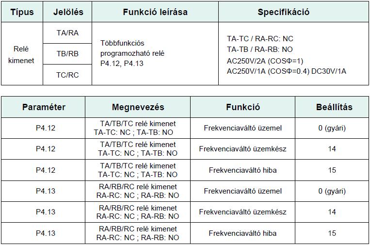 Programozható relé1 ; Frekvenciaváltó paraméter beállítása