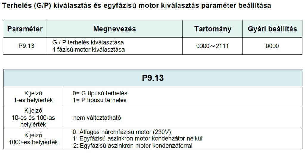 Rievtech frekvenciaváltó paraméter beállítás 1f motor esetén