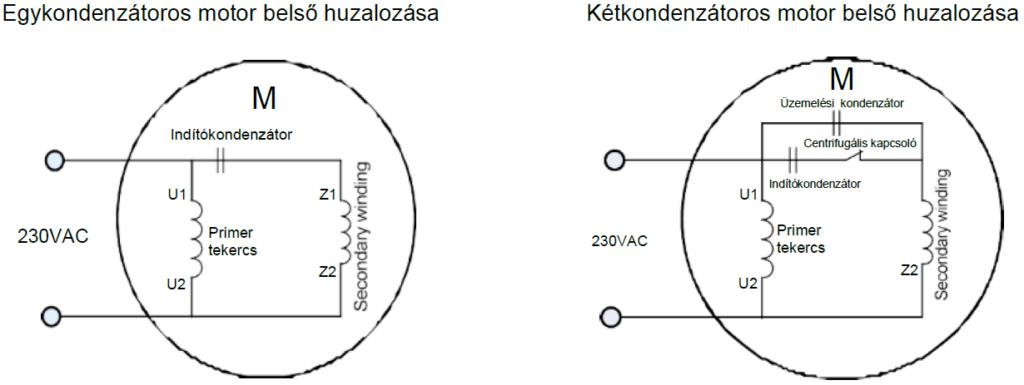 egy- és kétkondenzátoros motor belső huzalozása